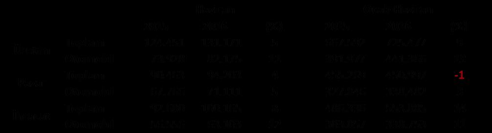 2016-haziran-ayi-uretim,-ihracat,-satis-degerlendirme-raporu.png