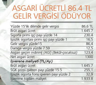 asgari-ucret-70-tl-azalma-riski.jpg