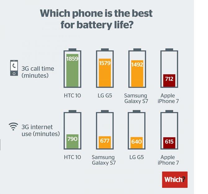 iphone-7de-batarya-tam-bir-hayal-kirikligi.png