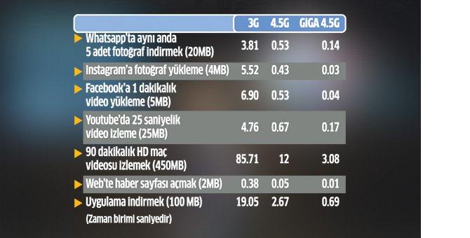turk-telekom-4.5g-hiziyla-ucuracak.jpg